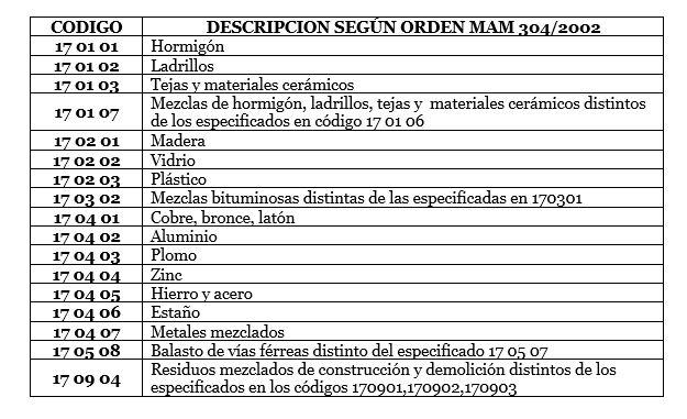 tabla gestión residuos empresa Punto Viso en Salamanca